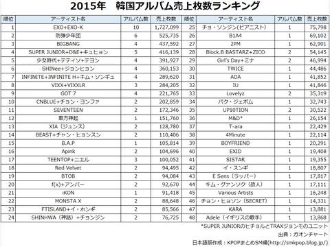 2015 K-POPアルバム売上